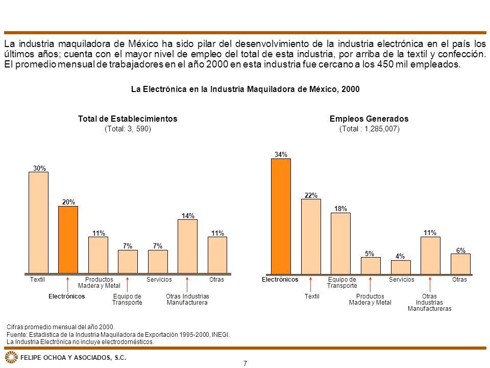 FELIPE OCHOA Y ASOCIADOS, S.C. La Electrónica en la Industria Maquiladora de México, 2000 Empleos Generados (Total : 1,285,007) 34% 18% 22% 6% 4% 11%