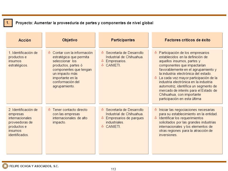 FELIPE OCHOA Y ASOCIADOS, S.C. Proyecto: Aumentar la proveeduría de partes y componentes de nivel global 1. Identificación de productos e insumos estr