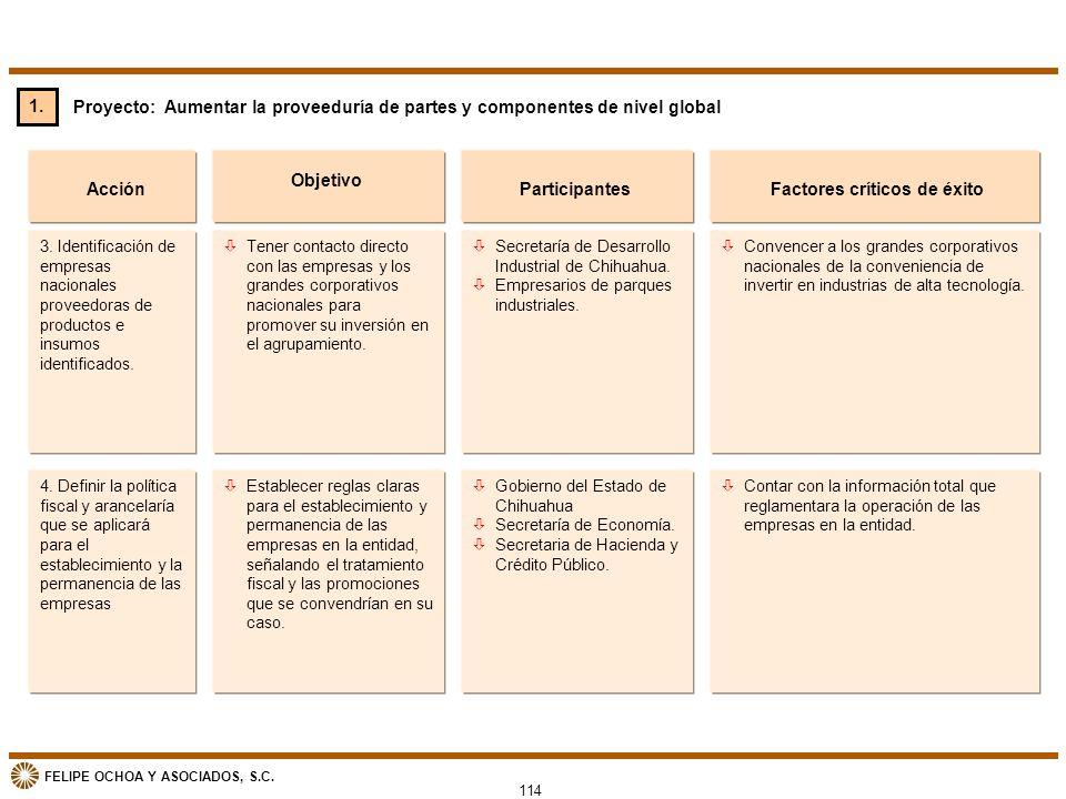 FELIPE OCHOA Y ASOCIADOS, S.C. Proyecto: Aumentar la proveeduría de partes y componentes de nivel global Acción òTener contacto directo con las empres