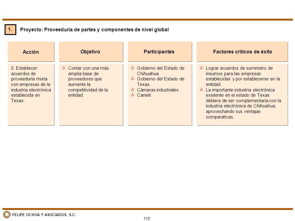 FELIPE OCHOA Y ASOCIADOS, S.C. Proyecto: Proveeduría de partes y componentes de nivel global Acción òContar con una más amplia base de proveedores que