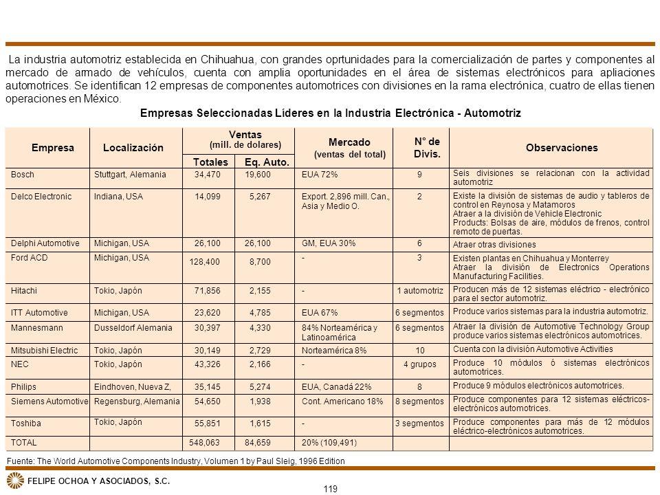 FELIPE OCHOA Y ASOCIADOS, S.C. La industria automotriz establecida en Chihuahua, con grandes oprtunidades para la comercialización de partes y compone
