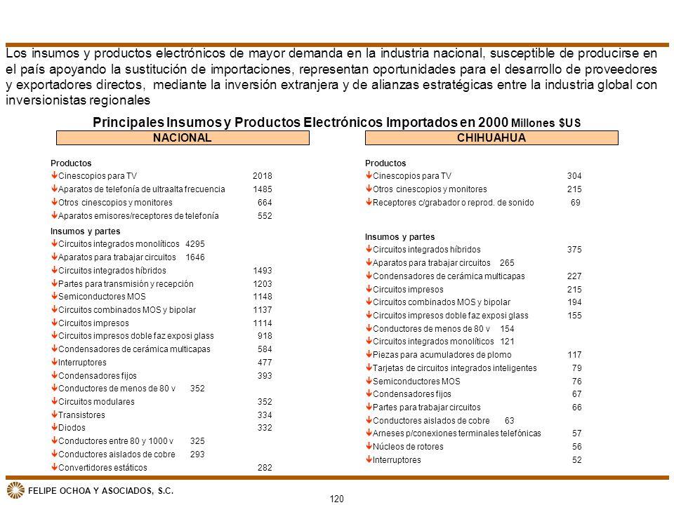 FELIPE OCHOA Y ASOCIADOS, S.C. Principales Insumos y Productos Electrónicos Importados en 2000 Millones $US NACIONALCHIHUAHUA Productos êCinescopios p