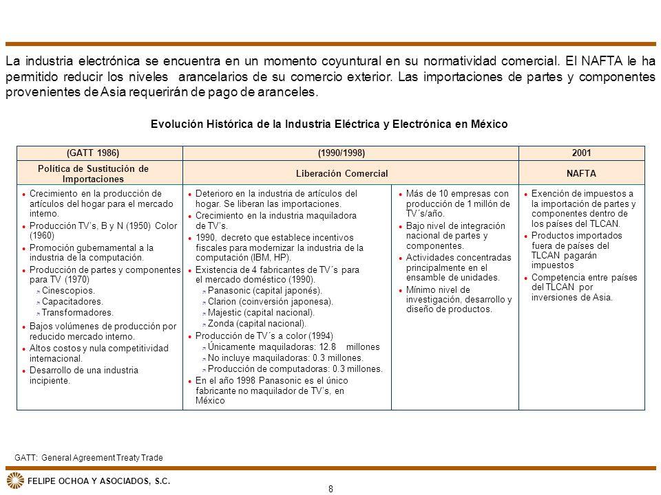 FELIPE OCHOA Y ASOCIADOS, S.C. Evolución Histórica de la Industria Eléctrica y Electrónica en México Política de Sustitución de Importaciones (GATT 19