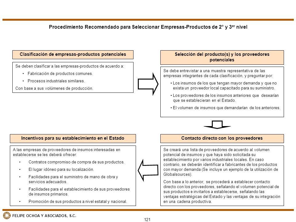 FELIPE OCHOA Y ASOCIADOS, S.C. Procedimiento Recomendado para Seleccionar Empresas-Productos de 2° y 3 er nivel Clasificación de empresas-productos po