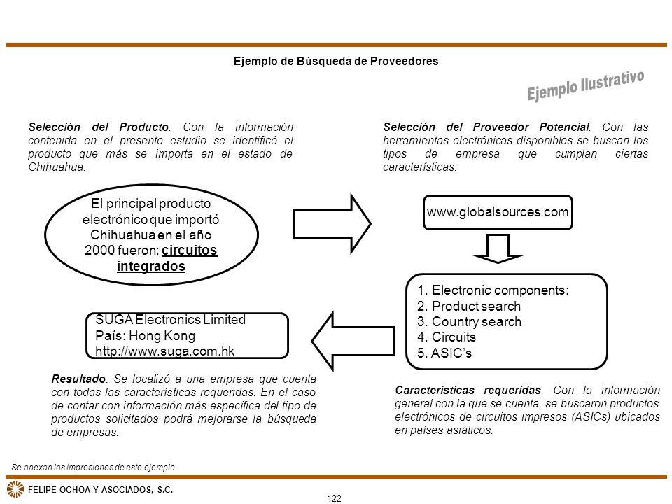 FELIPE OCHOA Y ASOCIADOS, S.C. Ejemplo de Búsqueda de Proveedores El principal producto electrónico que importó Chihuahua en el año 2000 fueron: circu