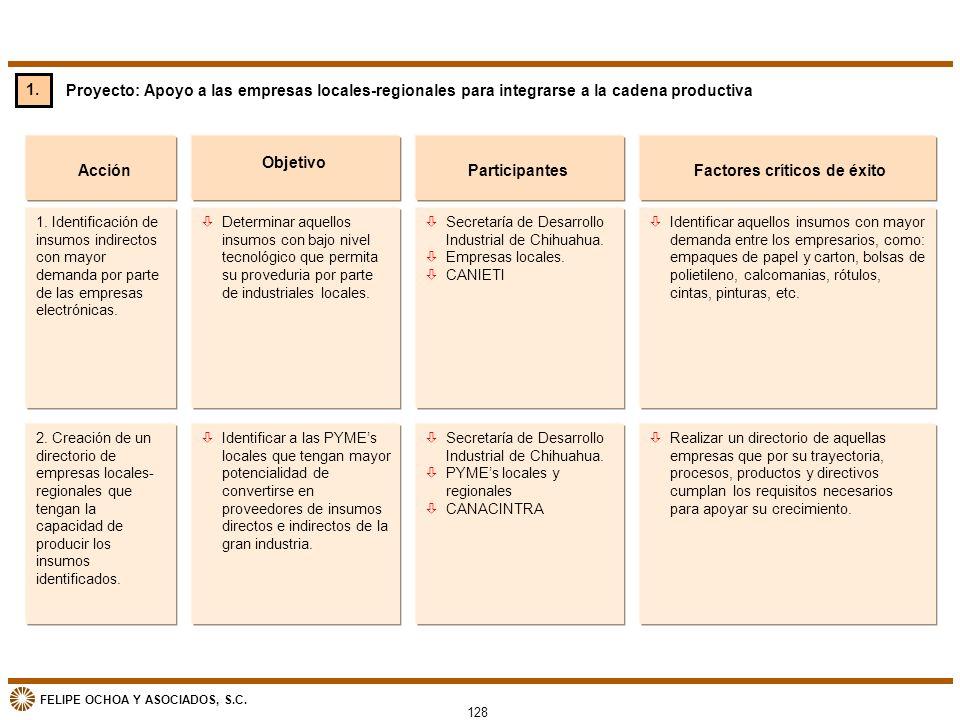 FELIPE OCHOA Y ASOCIADOS, S.C. Proyecto: Apoyo a las empresas locales-regionales para integrarse a la cadena productiva Acción òDeterminar aquellos in