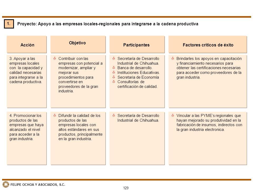 FELIPE OCHOA Y ASOCIADOS, S.C. Proyecto: Apoyo a las empresas locales-regionales para integrarse a la cadena productiva Acción òContribuir con las emp