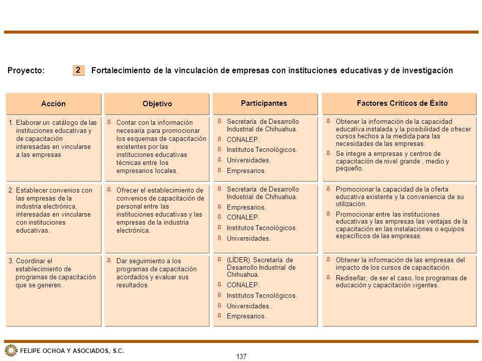 FELIPE OCHOA Y ASOCIADOS, S.C. Acción Objetivo ParticipantesFactores Críticos de Éxito 2 Proyecto:Fortalecimiento de la vinculación de empresas con in