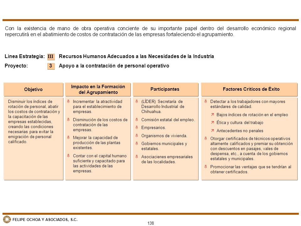 FELIPE OCHOA Y ASOCIADOS, S.C. Objetivo Impacto en la Formación del Agrupamiento ParticipantesFactores Críticos de Éxito Recursos Humanos Adecuados a