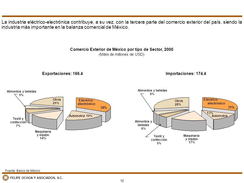FELIPE OCHOA Y ASOCIADOS, S.C. Comercio Exterior de México por tipo de Sector, 2000 (Miles de millones de USD) Fuente: Banco de México. La industria e