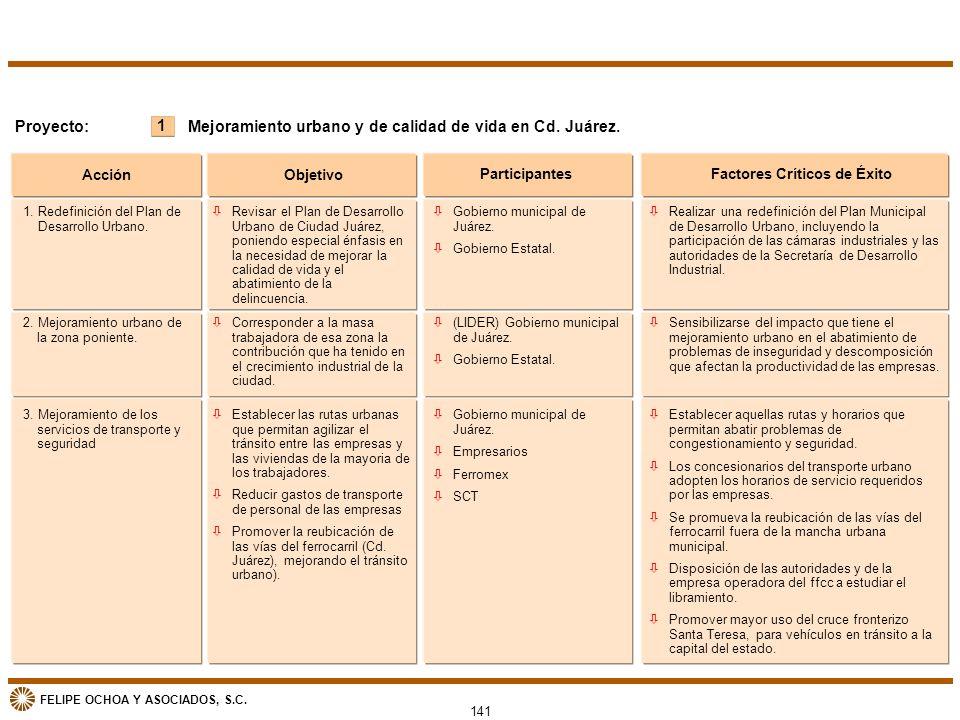 FELIPE OCHOA Y ASOCIADOS, S.C. 141 1 Proyecto:Mejoramiento urbano y de calidad de vida en Cd. Juárez. Acción Objetivo ParticipantesFactores Críticos d