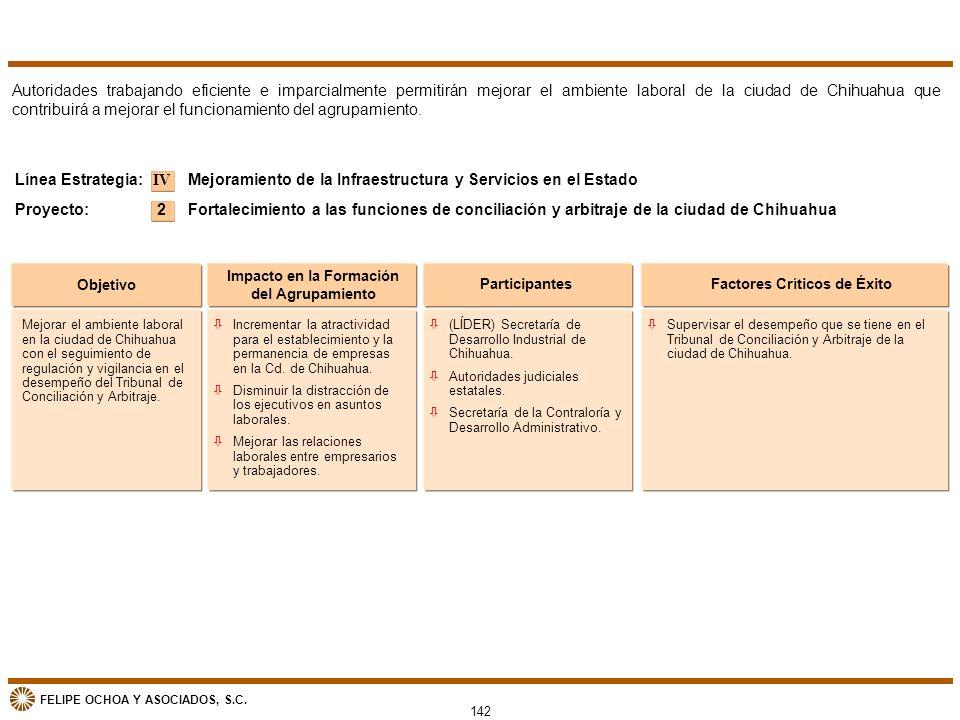 FELIPE OCHOA Y ASOCIADOS, S.C. 142 Objetivo Impacto en la Formación del Agrupamiento ParticipantesFactores Críticos de Éxito Mejoramiento de la Infrae