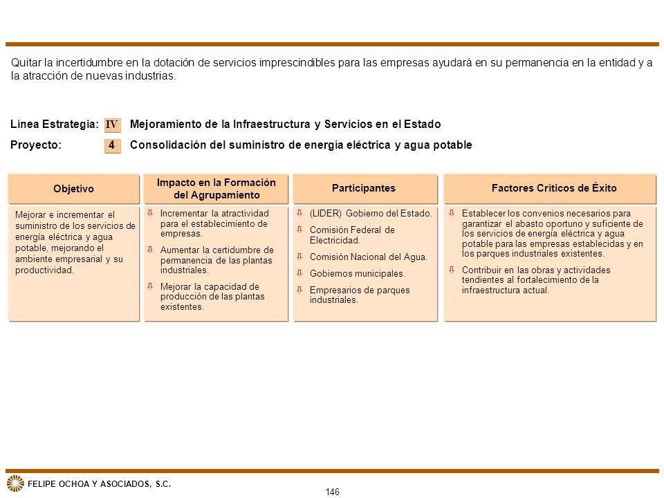 FELIPE OCHOA Y ASOCIADOS, S.C. 146 Objetivo Impacto en la Formación del Agrupamiento ParticipantesFactores Críticos de Éxito Mejoramiento de la Infrae