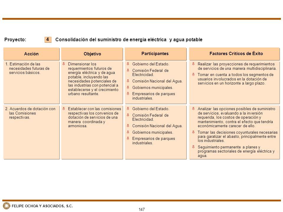 FELIPE OCHOA Y ASOCIADOS, S.C. 147 4 Proyecto: Acción Objetivo ParticipantesFactores Críticos de Éxito Consolidación del suministro de energía eléctri