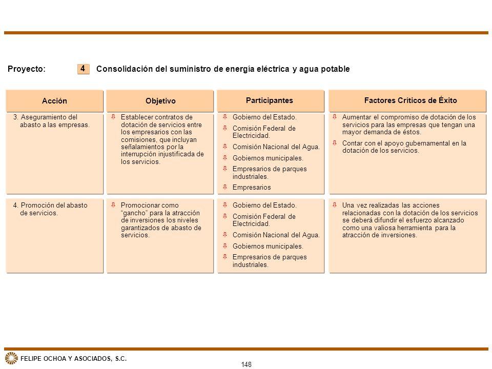 FELIPE OCHOA Y ASOCIADOS, S.C. 148 4 Proyecto: Acción Objetivo ParticipantesFactores Críticos de Éxito Consolidación del suministro de energía eléctri