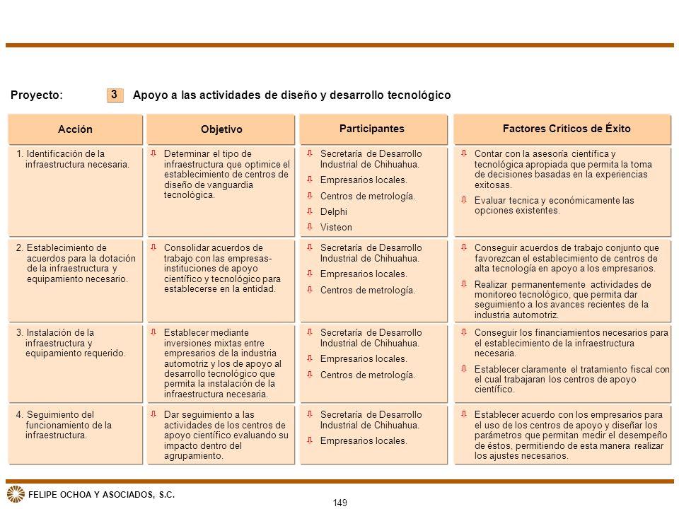 FELIPE OCHOA Y ASOCIADOS, S.C. 149 3 Proyecto: Acción Objetivo ParticipantesFactores Críticos de Éxito Apoyo a las actividades de diseño y desarrollo