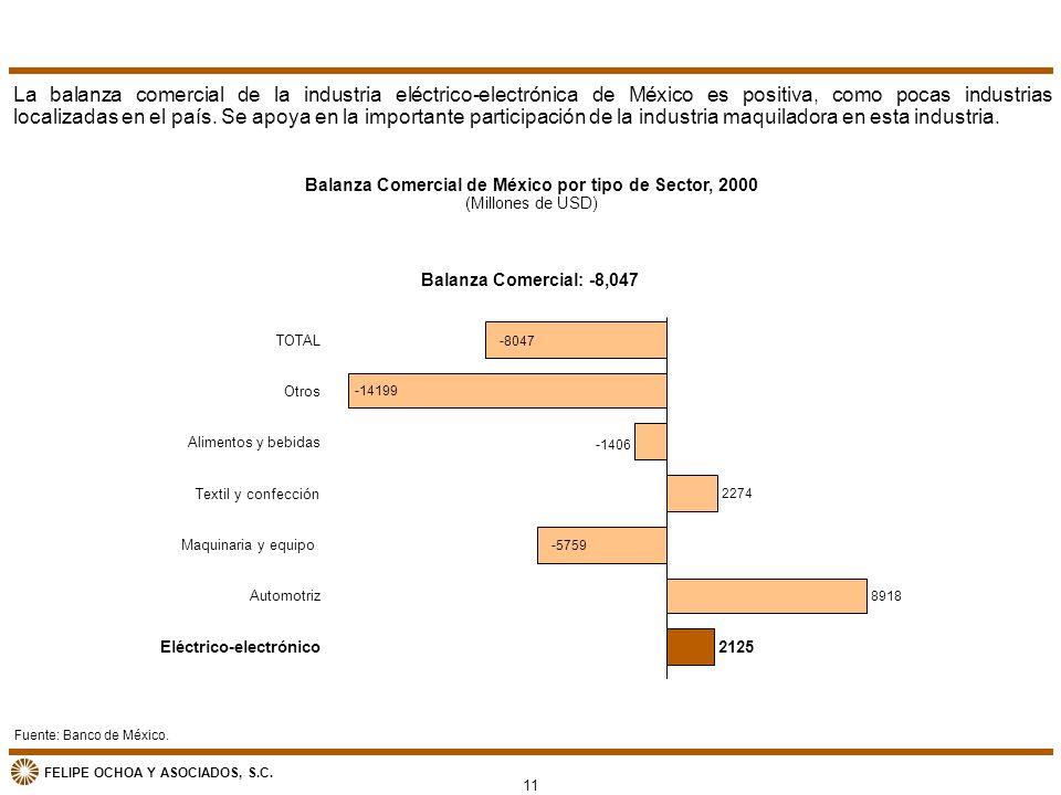 FELIPE OCHOA Y ASOCIADOS, S.C. Balanza Comercial de México por tipo de Sector, 2000 (Millones de USD) Fuente: Banco de México. La balanza comercial de