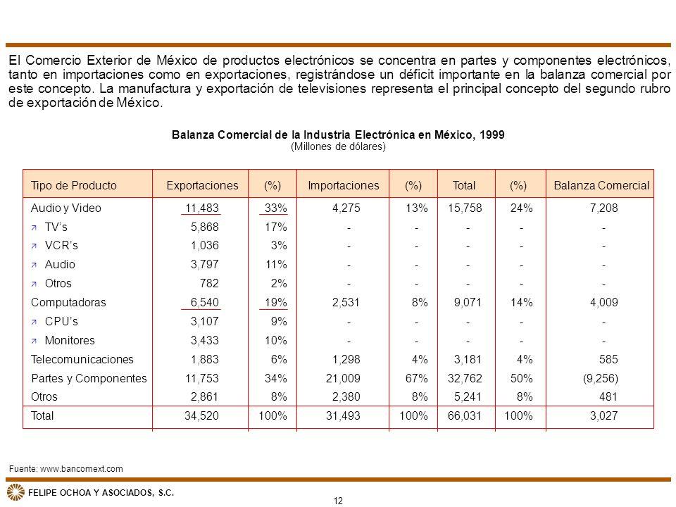 FELIPE OCHOA Y ASOCIADOS, S.C. El Comercio Exterior de México de productos electrónicos se concentra en partes y componentes electrónicos, tanto en im