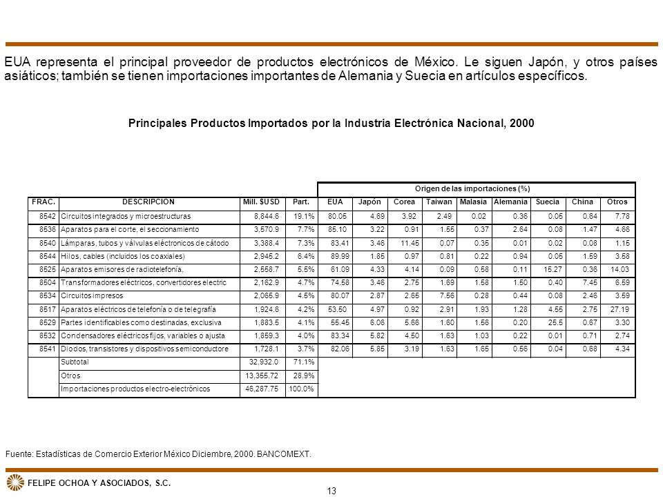 FELIPE OCHOA Y ASOCIADOS, S.C. Principales Productos Importados por la Industria Electrónica Nacional, 2000 Fuente: Estadísticas de Comercio Exterior