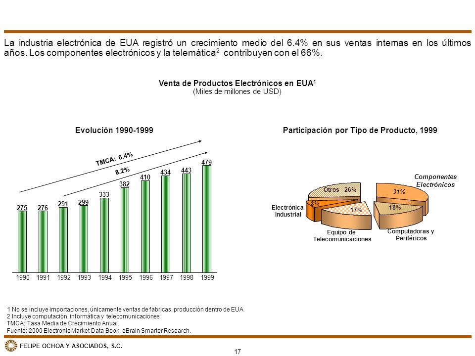 FELIPE OCHOA Y ASOCIADOS, S.C. Componentes Electrónicos 31% Computadoras y Periféricos 18% Equipo de Telecomunicaciones 17% Electrónica Industrial 8%
