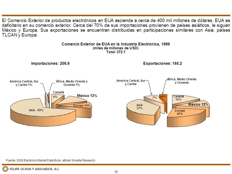 FELIPE OCHOA Y ASOCIADOS, S.C. Comercio Exterior de EUA en la Industria Electrónica, 1999 (miles de millones de USD) Total: 372.1 Fuente: 2000 Electro
