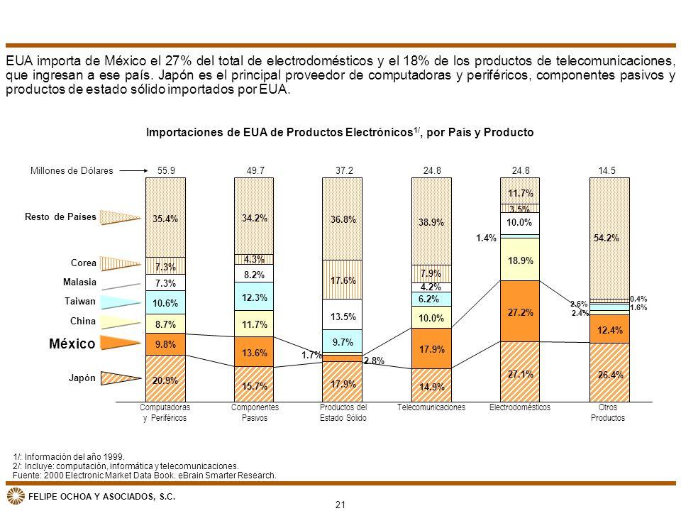 FELIPE OCHOA Y ASOCIADOS, S.C. 1.4% EUA importa de México el 27% del total de electrodomésticos y el 18% de los productos de telecomunicaciones, que i