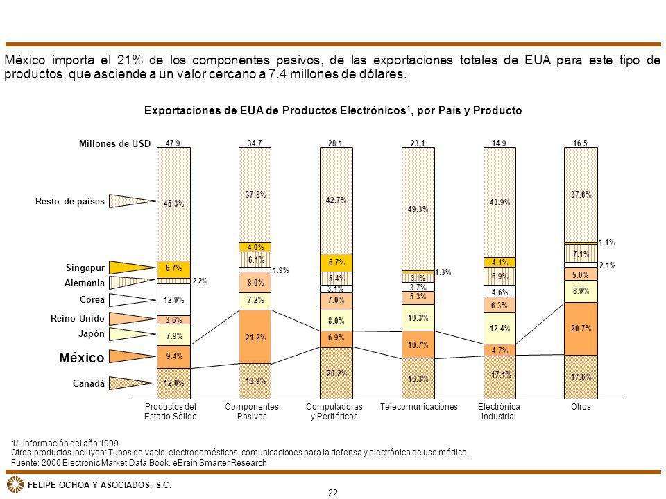FELIPE OCHOA Y ASOCIADOS, S.C. 20.2% 10.2% 1.9% 2.1% 5.4% 6.7% Fuente: 2000 Electronic Market Data Book. eBrain Smarter Research. México importa el 21