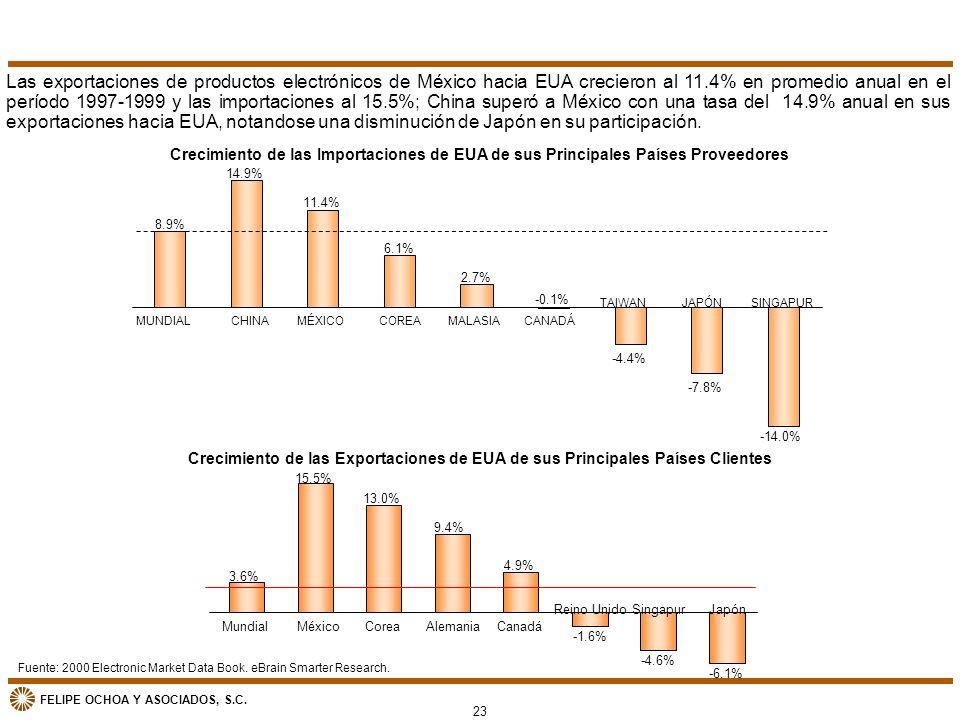 FELIPE OCHOA Y ASOCIADOS, S.C. Fuente: 2000 Electronic Market Data Book. eBrain Smarter Research. Las exportaciones de productos electrónicos de Méxic