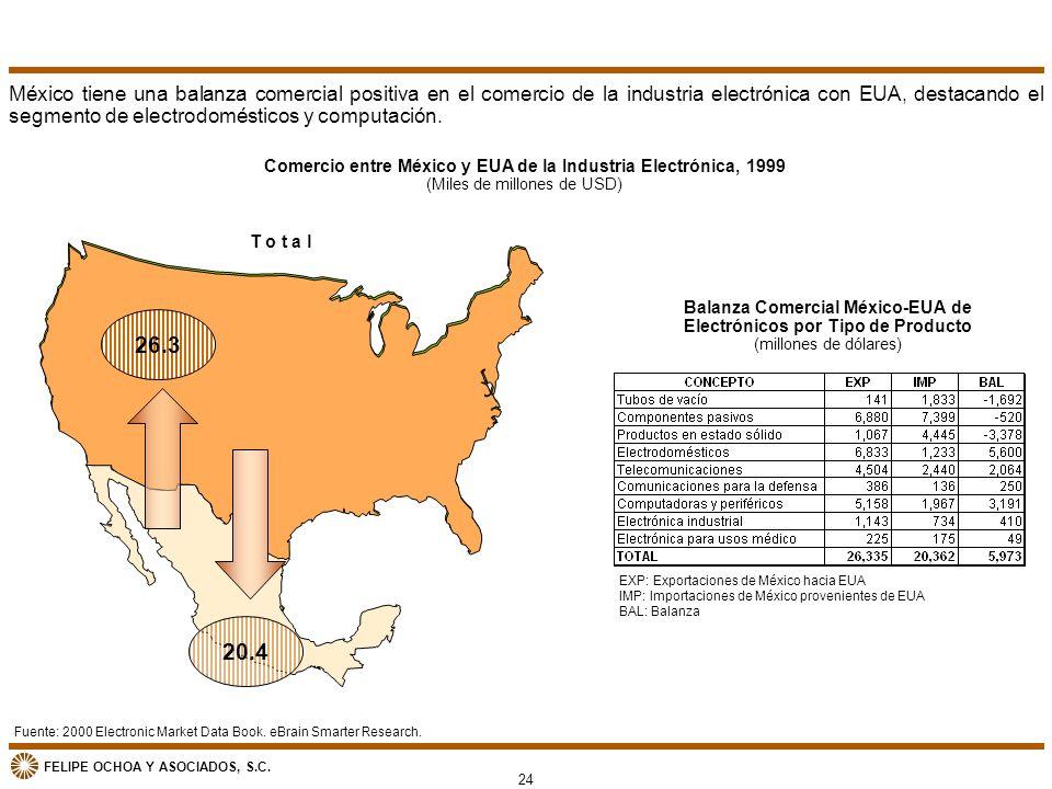 FELIPE OCHOA Y ASOCIADOS, S.C. 26.3 20.4 Fuente: 2000 Electronic Market Data Book. eBrain Smarter Research. Comercio entre México y EUA de la Industri