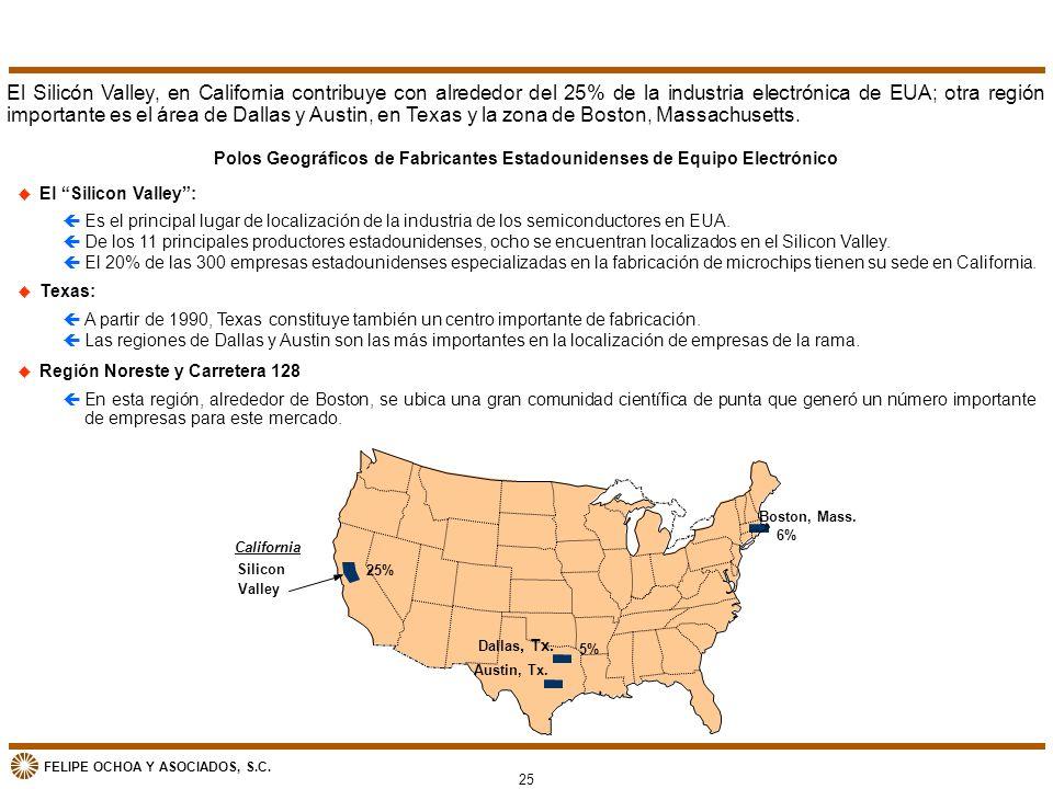 FELIPE OCHOA Y ASOCIADOS, S.C. Polos Geográficos de Fabricantes Estadounidenses de Equipo Electrónico u El Silicon Valley: çEs el principal lugar de l