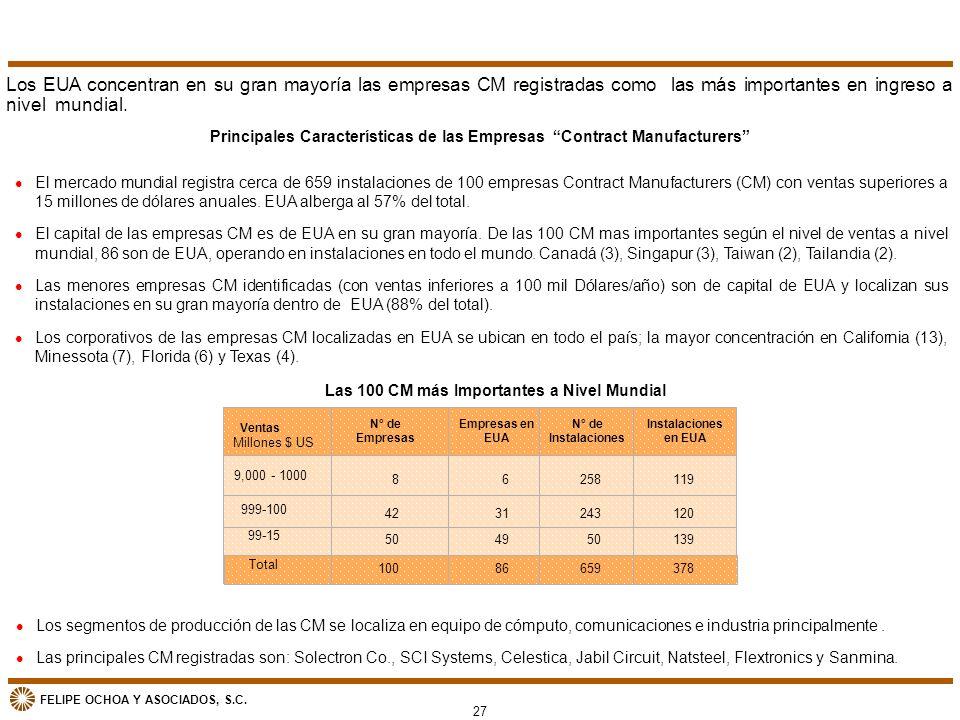 FELIPE OCHOA Y ASOCIADOS, S.C. Principales Características de las Empresas Contract Manufacturers l El mercado mundial registra cerca de 659 instalaci