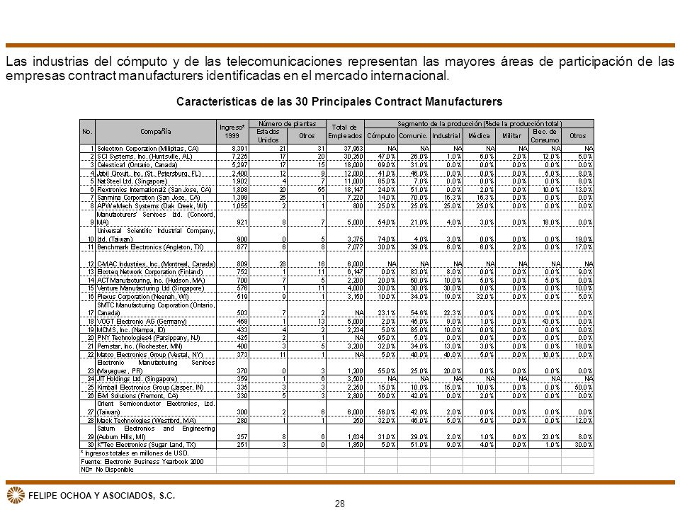 FELIPE OCHOA Y ASOCIADOS, S.C. 28 Características de las 30 Principales Contract Manufacturers Las industrias del cómputo y de las telecomunicaciones