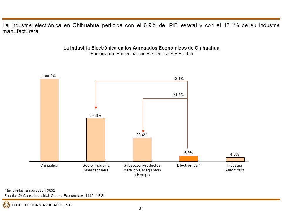 FELIPE OCHOA Y ASOCIADOS, S.C. La industria Electrónica en los Agregados Económicos de Chihuahua (Participación Porcentual con Respecto al PIB Estatal