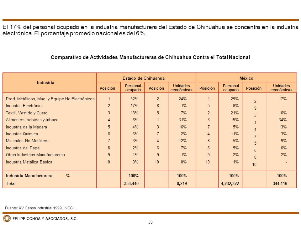 FELIPE OCHOA Y ASOCIADOS, S.C. Fuente: XV Censo Industrial 1999, INEGI.. Comparativo de Actividades Manufactureras de Chihuahua Contra el Total Nacion