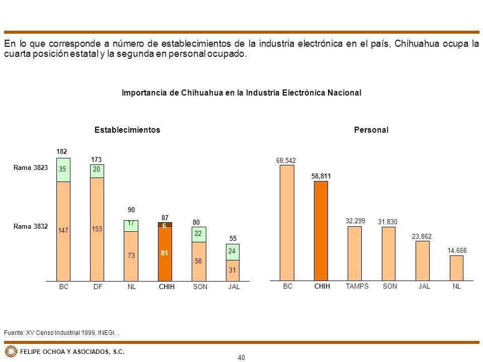 FELIPE OCHOA Y ASOCIADOS, S.C. Fuente: XV Censo Industrial 1999, INEGI.. Importancia de Chihuahua en la Industria Electrónica Nacional 68,542 58,811 3