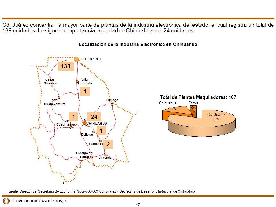 FELIPE OCHOA Y ASOCIADOS, S.C. Hidalgo del Parral CD. JUAREZ CHIHUAHUA Casas Grandes San Buenaventura Villa Ahumada Ojinaga Cd. Cuauhtémoc Delicias Ji