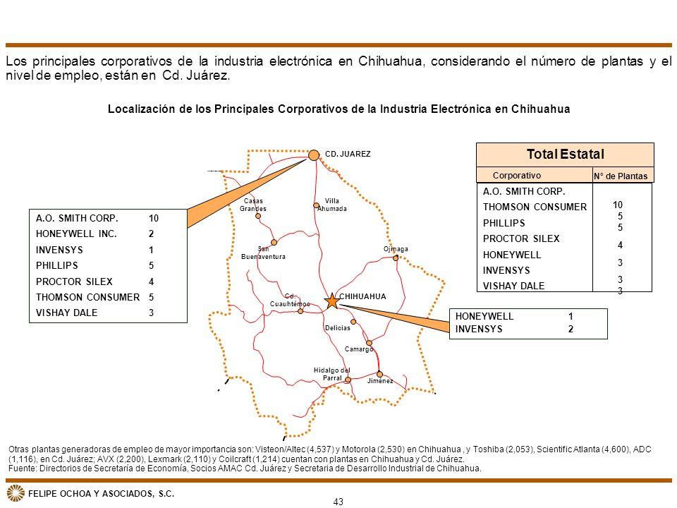 FELIPE OCHOA Y ASOCIADOS, S.C. Hidalgo del Parral Localización de los Principales Corporativos de la Industria Electrónica en Chihuahua CD. JUAREZ CHI
