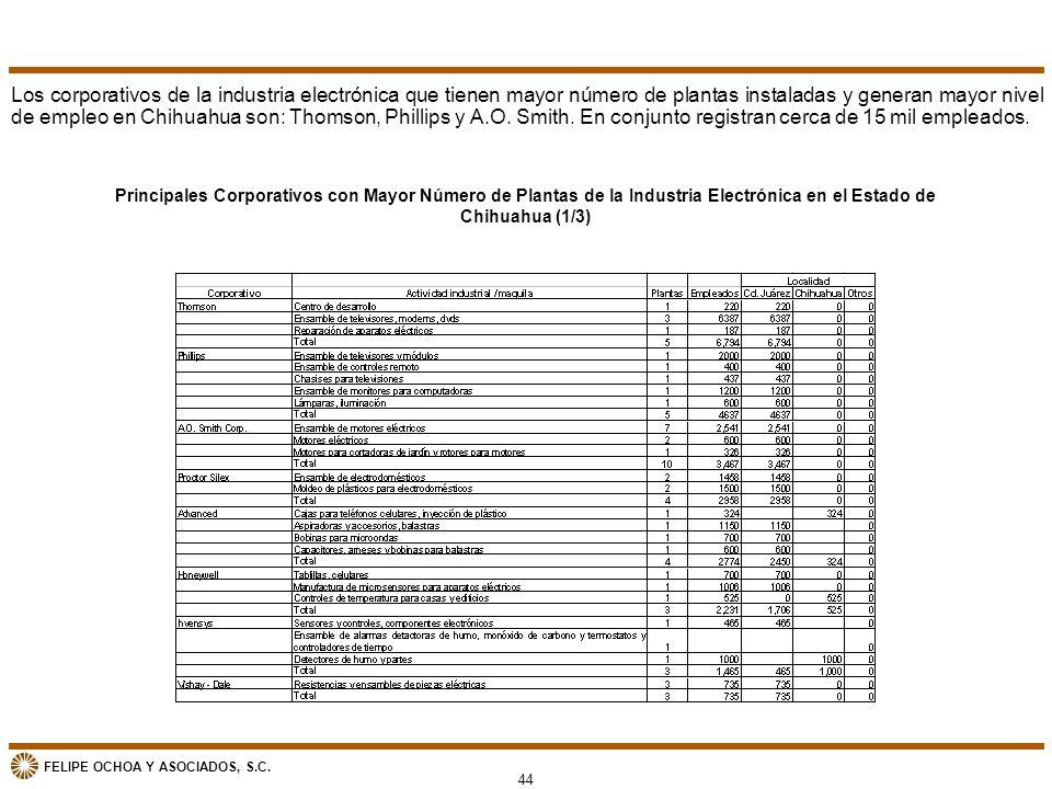FELIPE OCHOA Y ASOCIADOS, S.C. Los corporativos de la industria electrónica que tienen mayor número de plantas instaladas y generan mayor nivel de emp