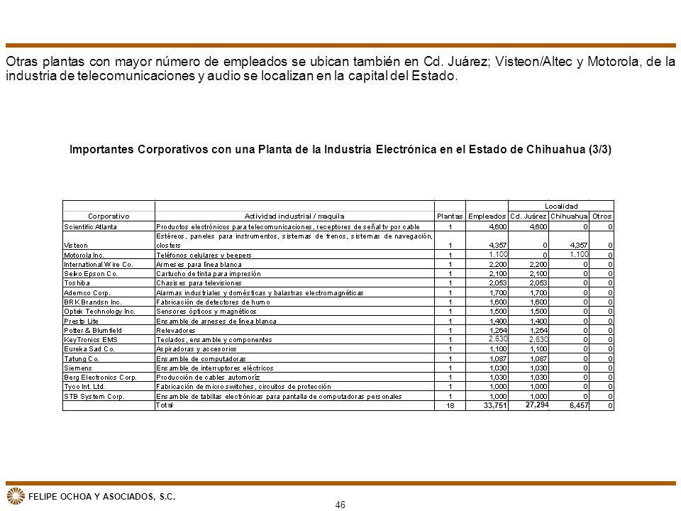 FELIPE OCHOA Y ASOCIADOS, S.C. Otras plantas con mayor número de empleados se ubican también en Cd. Juárez; Visteon/Altec y Motorola, de la industria