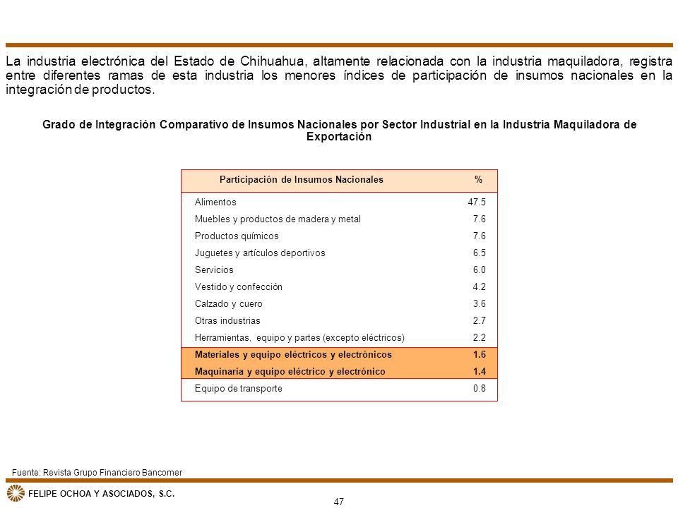 FELIPE OCHOA Y ASOCIADOS, S.C. Grado de Integración Comparativo de Insumos Nacionales por Sector Industrial en la Industria Maquiladora de Exportación