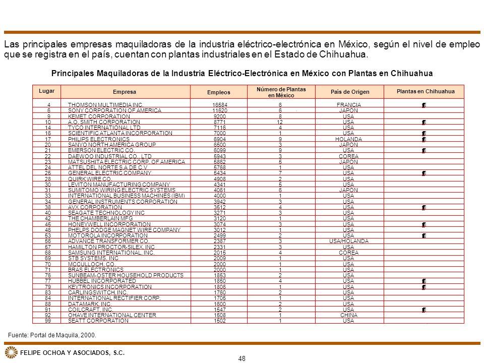 FELIPE OCHOA Y ASOCIADOS, S.C. Fuente: Portal de Maquila, 2000. Las principales empresas maquiladoras de la industria eléctrico-electrónica en México,