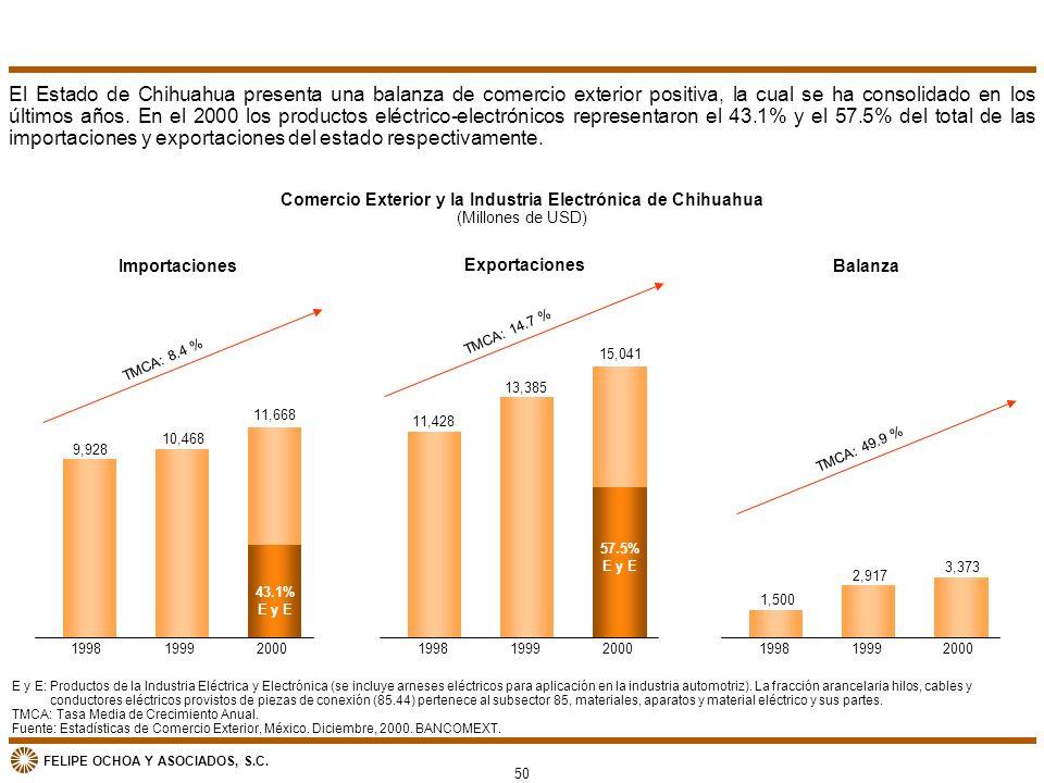 FELIPE OCHOA Y ASOCIADOS, S.C. Comercio Exterior y la Industria Electrónica de Chihuahua (Millones de USD) E y E: Productos de la Industria Eléctrica