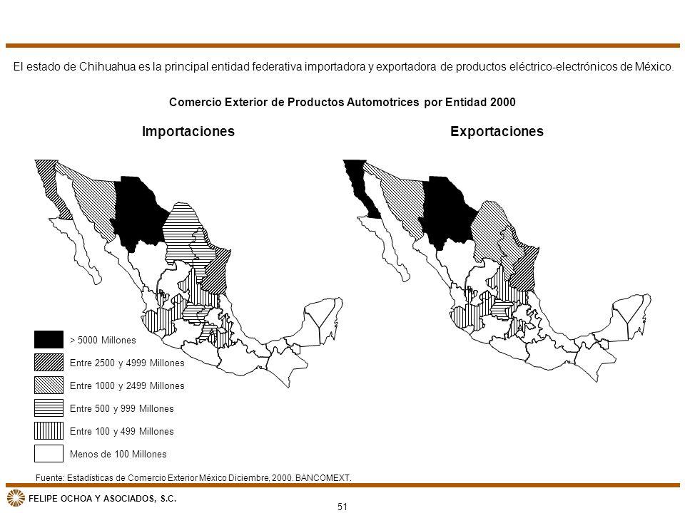 FELIPE OCHOA Y ASOCIADOS, S.C. Fuente: Estadísticas de Comercio Exterior México Diciembre, 2000. BANCOMEXT. Comercio Exterior de Productos Automotrice
