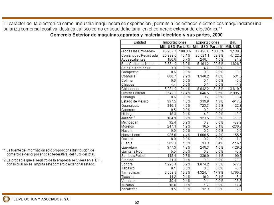 FELIPE OCHOA Y ASOCIADOS, S.C. 52 Comercio Exterior de máquinas,aparatos y material eléctrico y sus partes, 2000 EntidadBal. Mill. USDPart. (%)Mill. U
