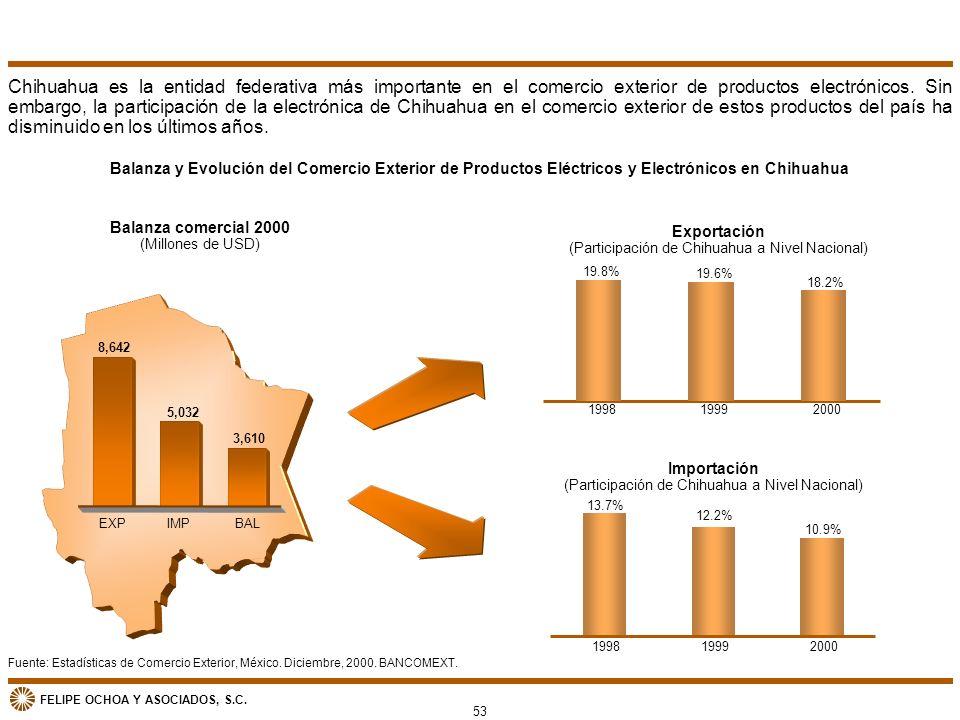 FELIPE OCHOA Y ASOCIADOS, S.C. Exportación (Participación de Chihuahua a Nivel Nacional) 19.8% 19.6% 18.2% 199819992000 Importación (Participación de