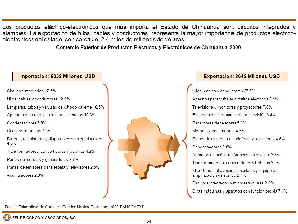 FELIPE OCHOA Y ASOCIADOS, S.C. Comercio Exterior de Productos Eléctricos y Electrónicos de Chihuahua. 2000 Hilos, cables y conductores 27.5% Aparatos