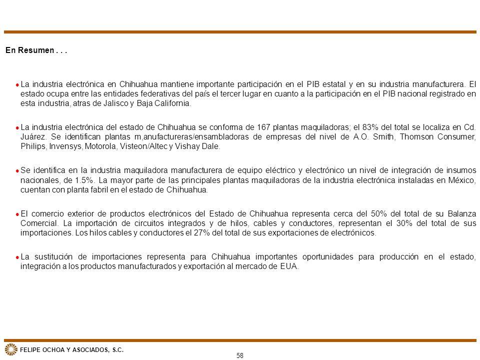 FELIPE OCHOA Y ASOCIADOS, S.C. 58 En Resumen... l La industria electrónica en Chihuahua mantiene importante participación en el PIB estatal y en su in