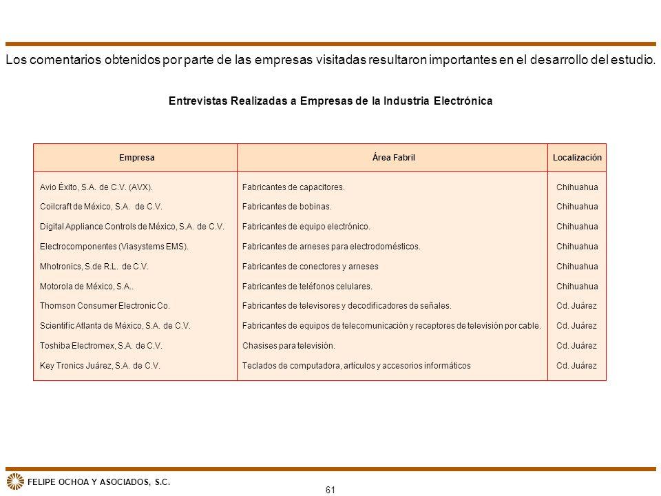 FELIPE OCHOA Y ASOCIADOS, S.C. Entrevistas Realizadas a Empresas de la Industria Electrónica Avio Éxito, S.A. de C.V. (AVX). Coilcraft de México, S.A.