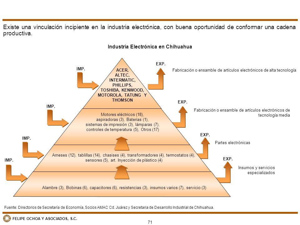 FELIPE OCHOA Y ASOCIADOS, S.C. Industria Electrónica en Chihuahua Fabricación o ensamble de artículos electrónicos de alta tecnología Partes electróni
