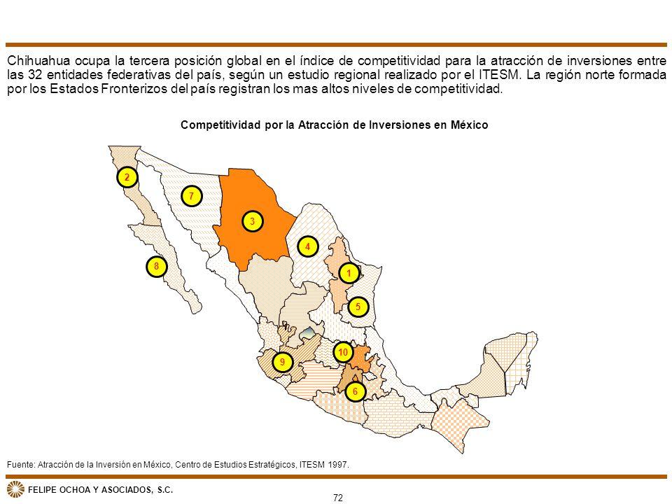 FELIPE OCHOA Y ASOCIADOS, S.C. 72 Competitividad por la Atracción de Inversiones en México Fuente: Atracción de la Inversión en México, Centro de Estu